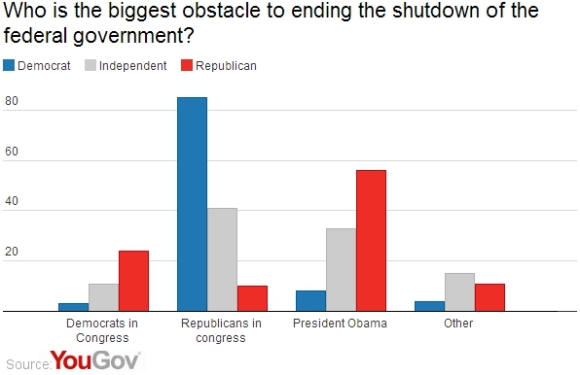 Shutdown Obstacle