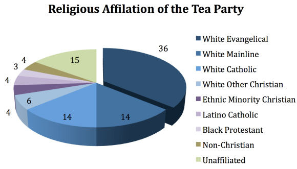Tea Party Religion