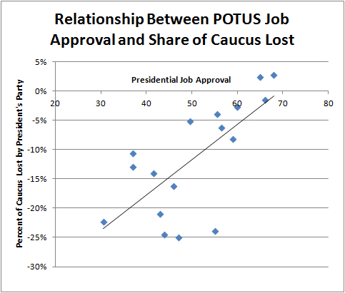 Approval Caucus Lost