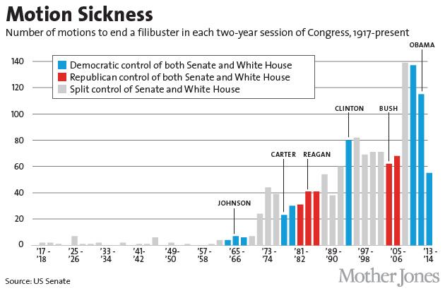 filibuster-dead