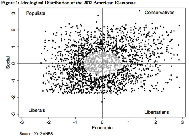 Ideological Distribution