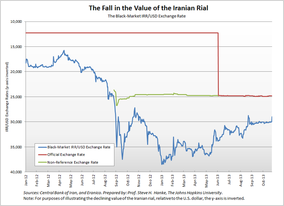 Iran forex rates