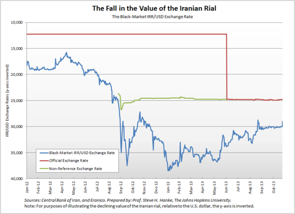 Iran Exchange Rate