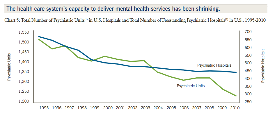 Our Neglect Of The Mentally Ill
