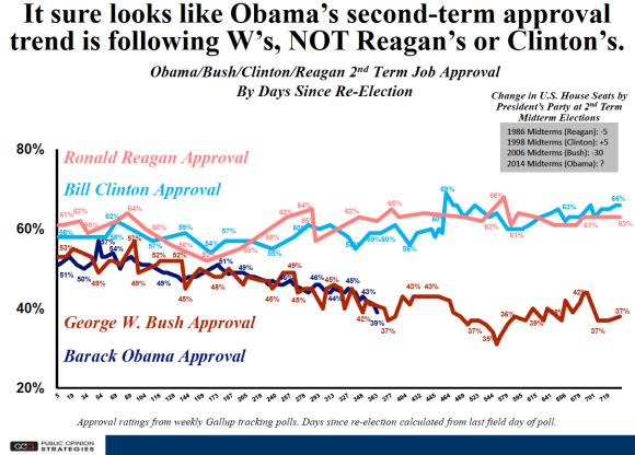 Obama Chart