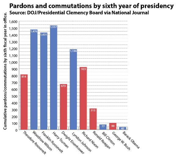 presidential-pardons