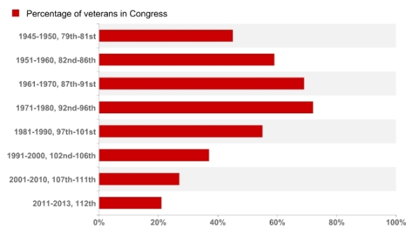 Vets In Congress