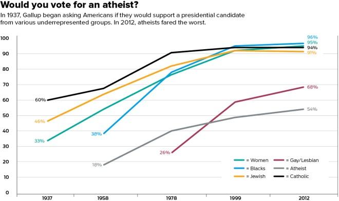Atheist Vote