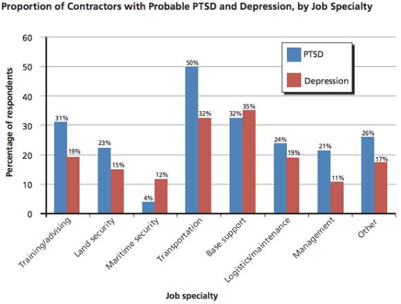 PTSD Contractors