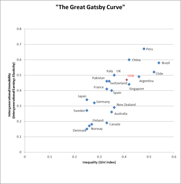 590px-The_Great_Gatsby_Curve