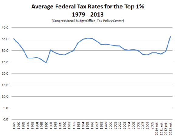 Average_Federal_Tax_Rates_Top_1_Percent-thumb-615x480-109671