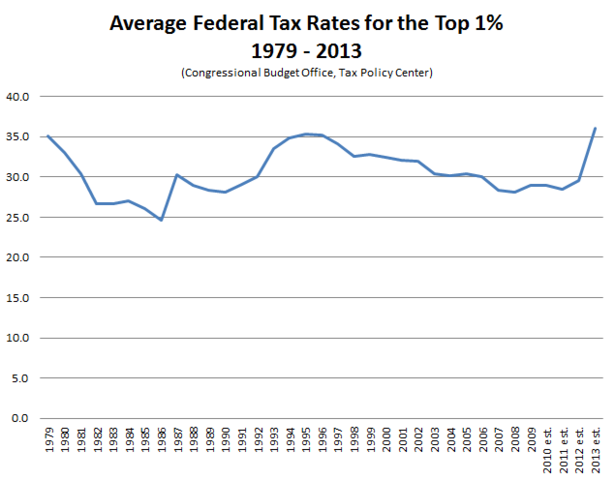 Average_Federal_Tax_Rates_Top_1_Percent-thumb-615x480-109671