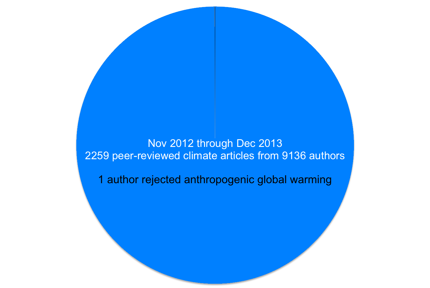 Chart of the year nominees 2014 the dish climate pie chart nvjuhfo Image collections