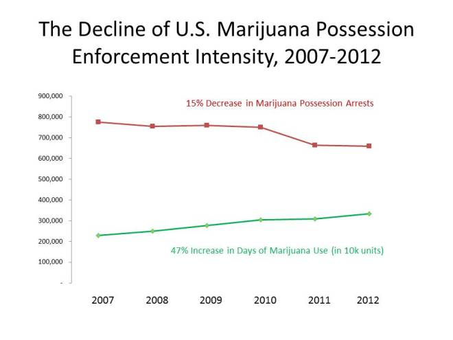 Marijuana Enforcement