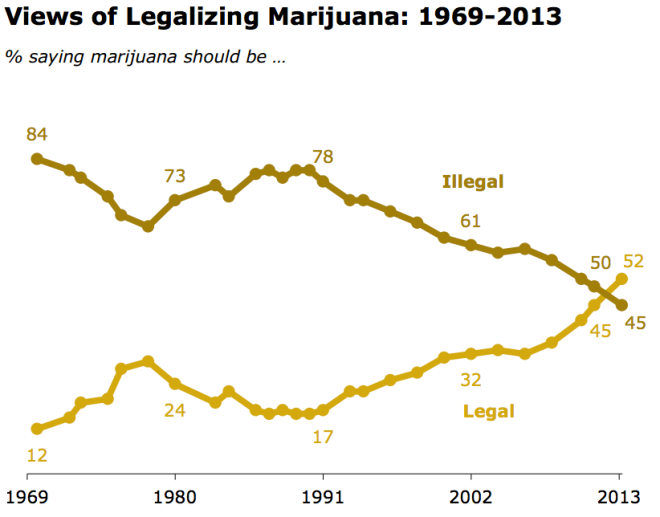 Pew Marijuana