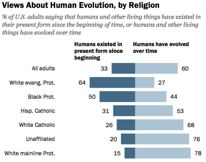 Religion Evolution