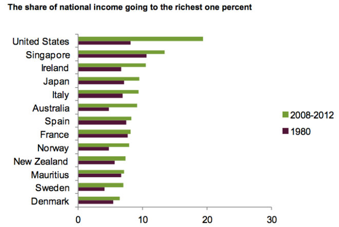 Richest One Percent