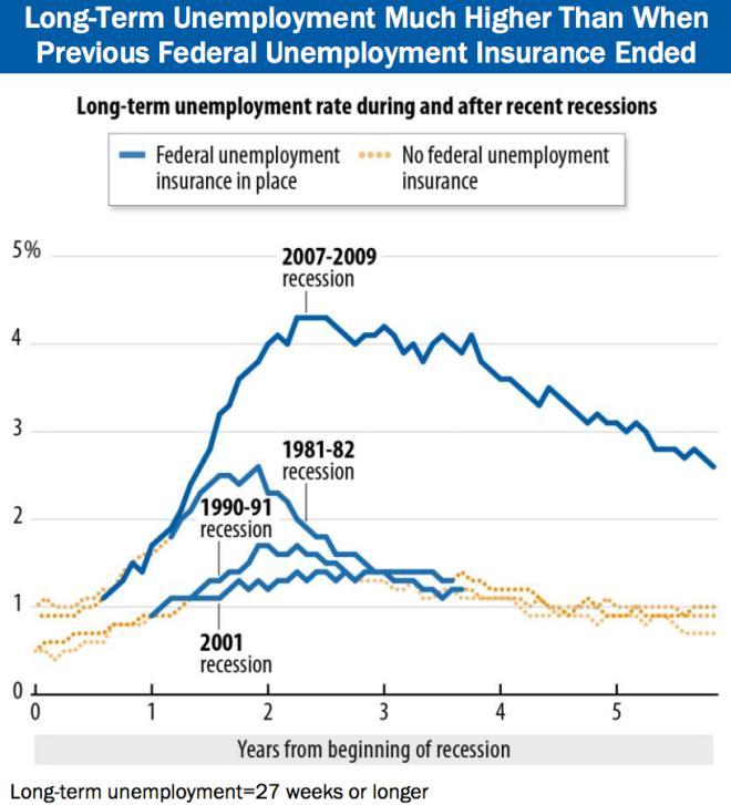 Unemployment Ending