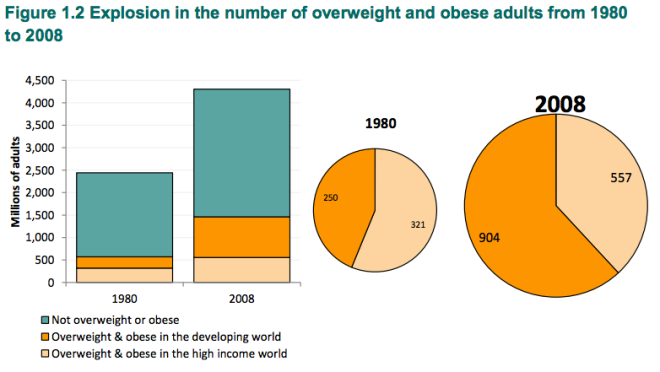 World Overweight