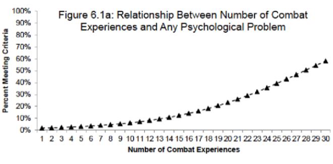 Combat Experiences