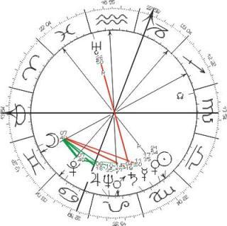 Fausto_Coppi's_Birth_Chart