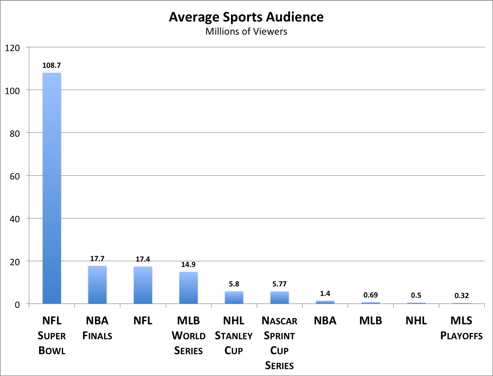 nba sports com superbowl lines