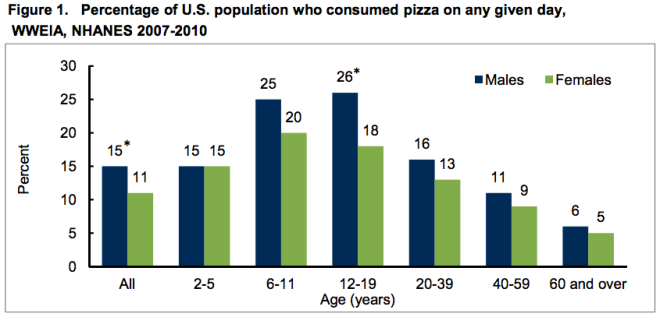 Pizza Consumption