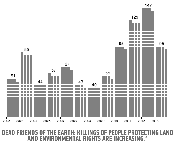 Dead Environmentalists