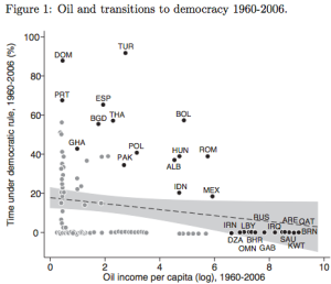 Oil And Democracy