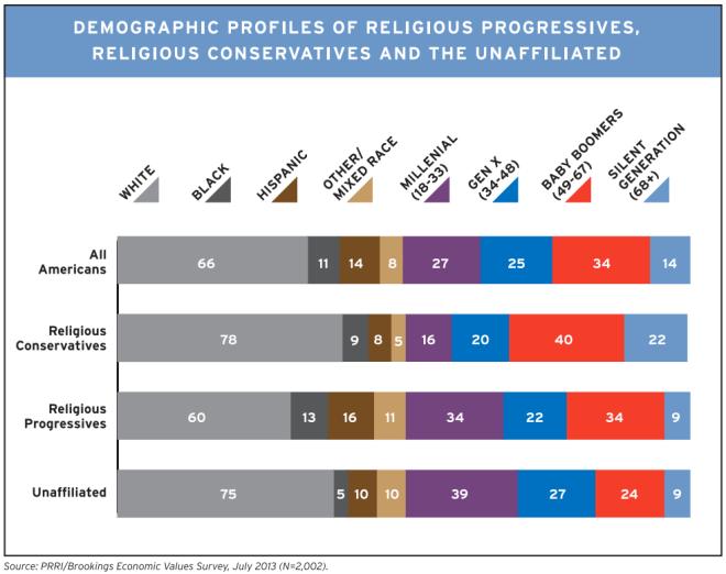 Religious Breakdown