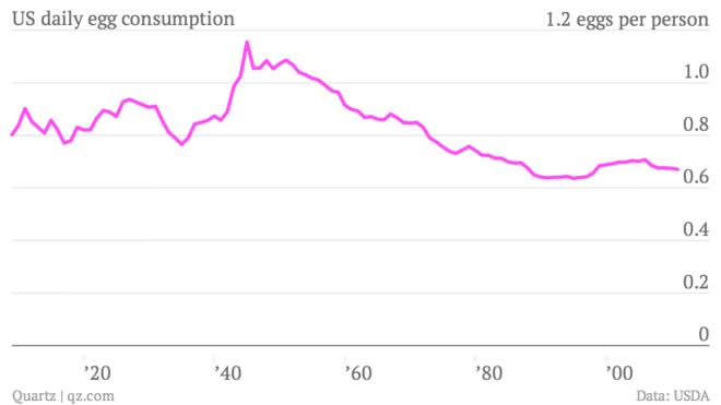 us-daily-egg-consumption-eggs-per-capita_chartbuilder