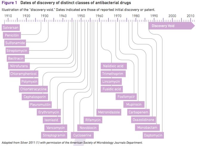 Antibiotics Discoveries