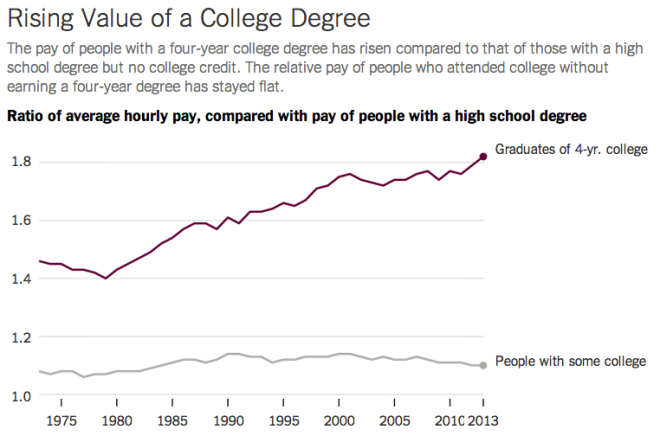 College Value