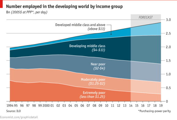 Income Developing World