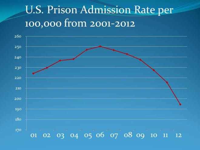 Prison Admission Rate