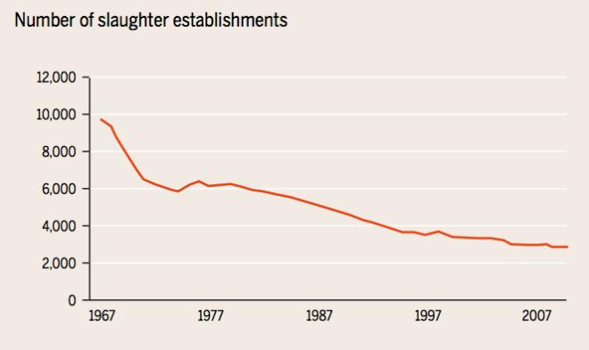 US_Number_Slaughterhouses