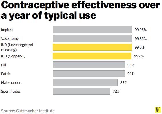 contraceptive_effectiveness