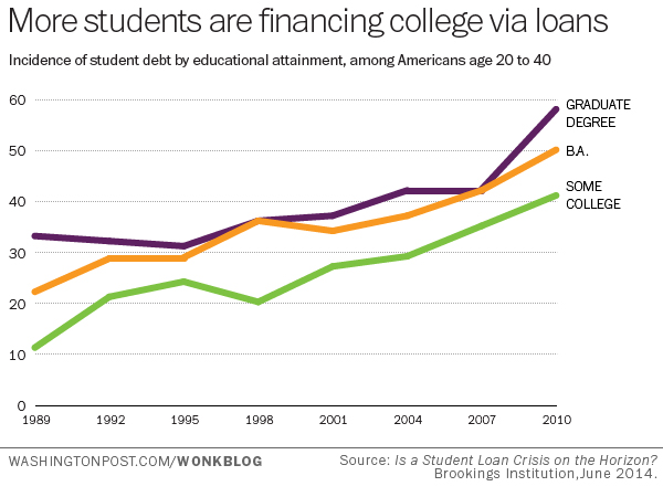 In 1989 22 Percent Of Households Headed By Twenty To Forty Somethings With A Degree Were Saddled Student Loan Debt That Figure More Than Doubled
