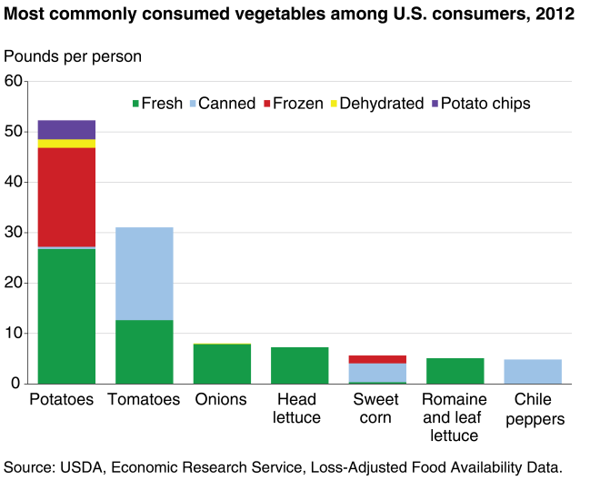 Vegetable Consumption