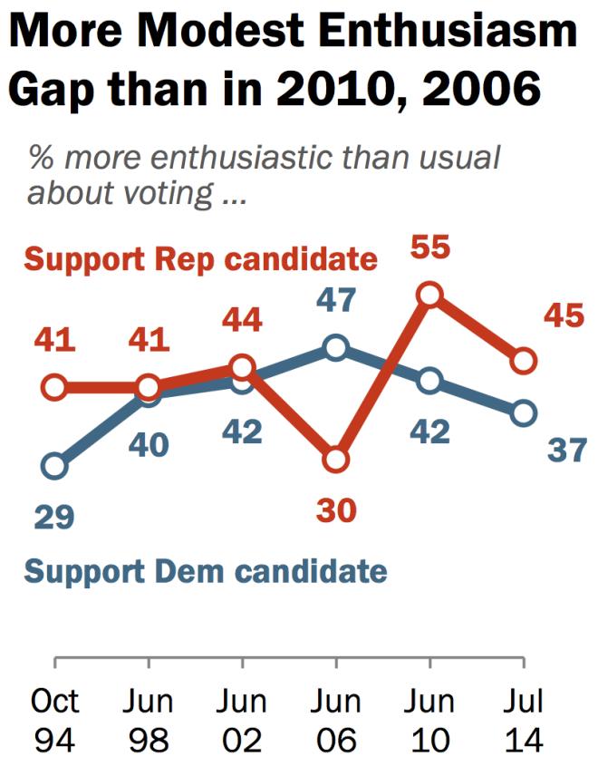 Enthusiasm Gap