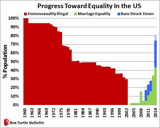 Equality Chart