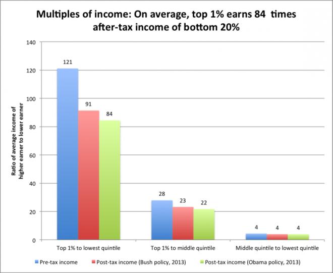 inequality-800x656