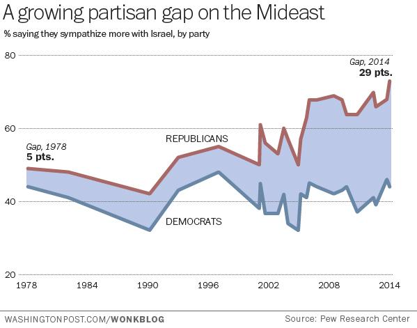 partisan-mideast