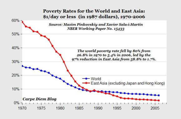 poverty world