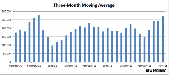 three_month_moving_average_0