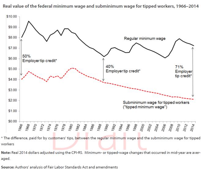 Tipped-minimum-wage