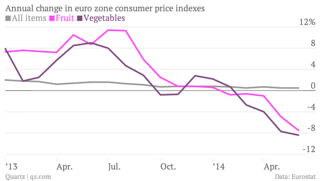 annual-change-in-euro-zone-consumer-price-indexes-all-items-fruit-vegetables_chartbuilder