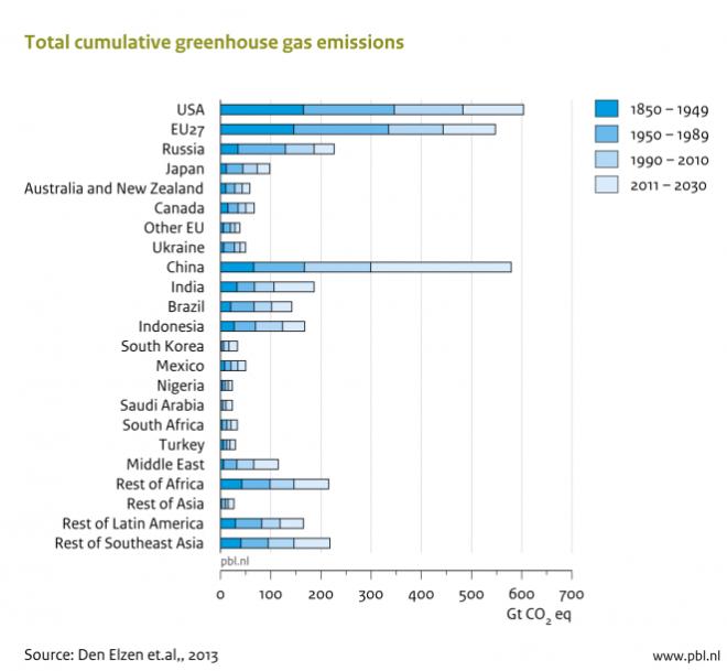 Greeehouse Emissions
