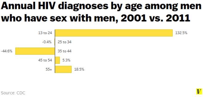 hiv_diagnoses