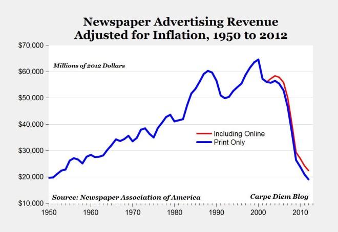 Newspaper Ad Dollars